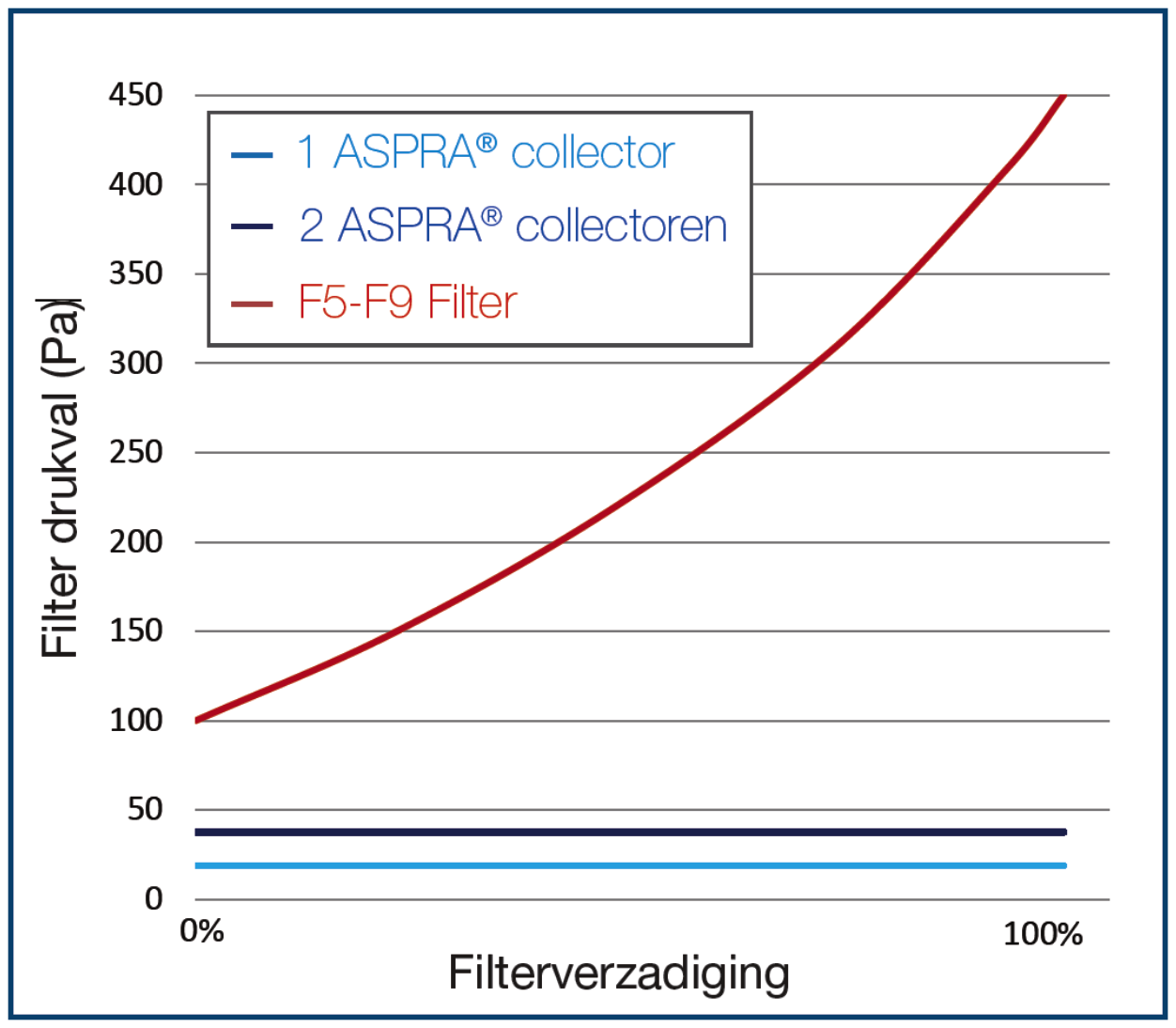 aurora smart filterverzadiging pronorm air